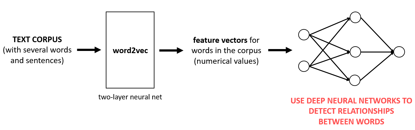 Natural Language Processing – word2vec | Global Software Support