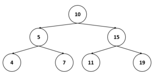 Binary Search Trees | Data Structures | Global Software Support