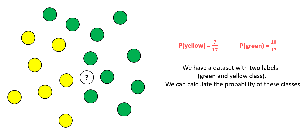 Naive Bayes Classifier Explained Step by Step   Global