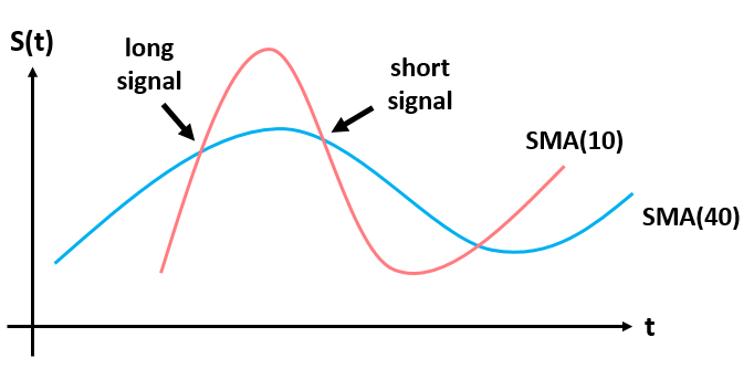 Simple Moving Average (SMA) Model in Python | Global